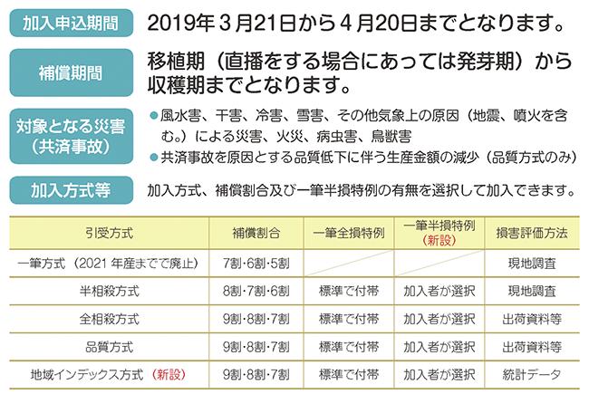 2019年産から収入保険と水稲共済を選択して加入できるようになりました。