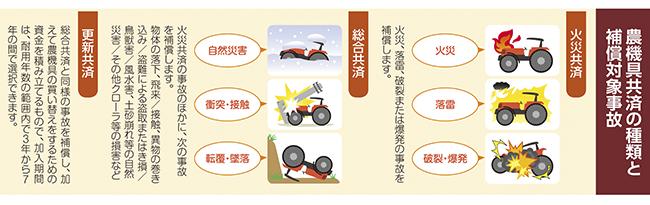 農機具共済の種類と補償対象事故