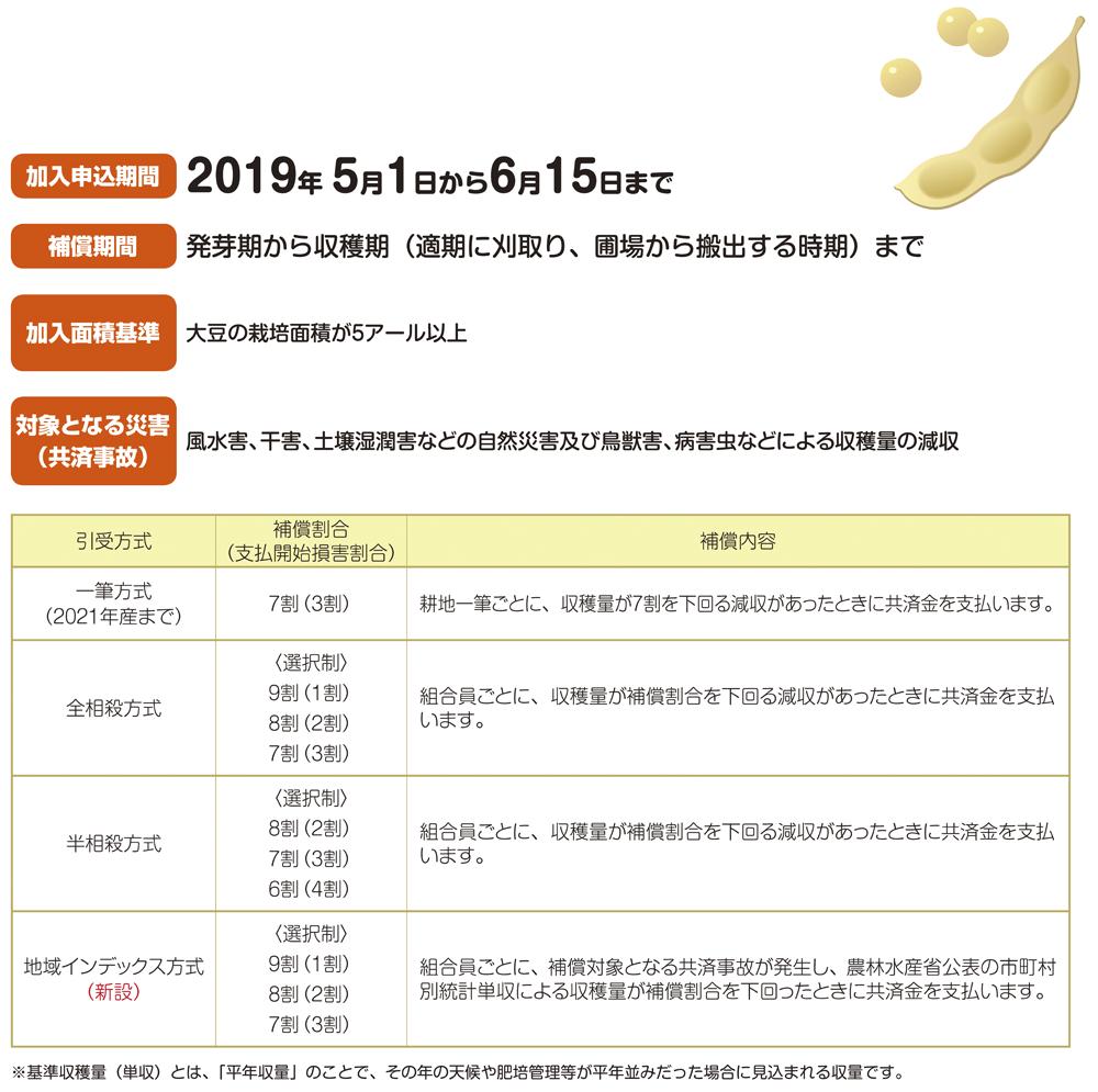 大豆の加入申し込みが5月1日から始まります