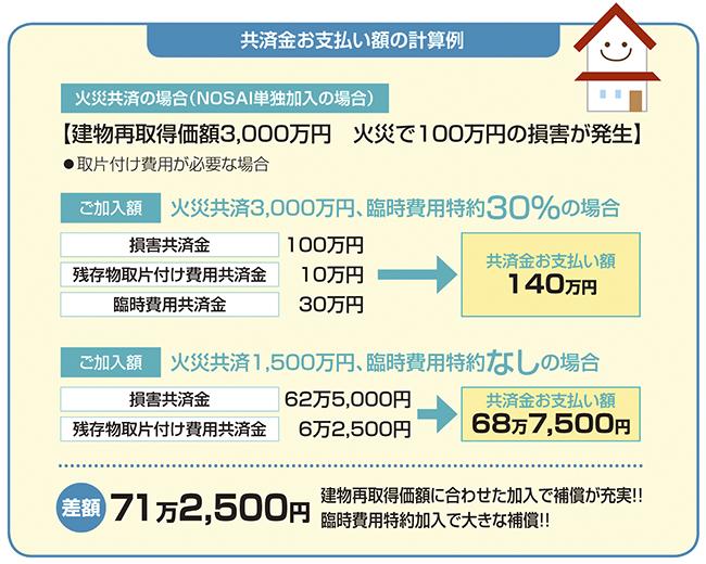 建物再取得価額に合わせた加入で補償が充実