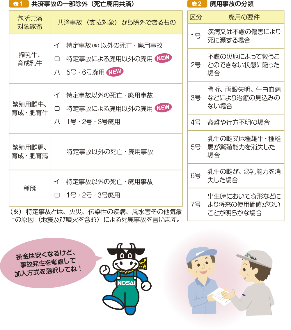 表1共済事故の一部除外(死亡廃用共済)、表2廃用事故の分類